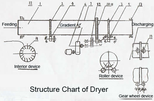 Working Principle of Dryer Machine