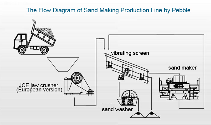 sand making production line process