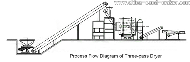 Process Flow of Sand Dryer